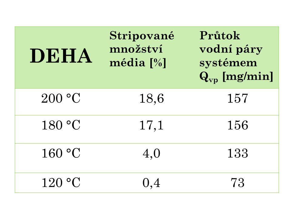 DEHA Stripované množství média [%] Průtok vodní páry systémem. Qvp [mg/min] 200 °C. 18,6. 157.